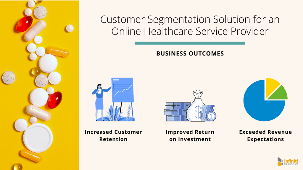 Customer Segmentation + Online Healthcare Service Provider