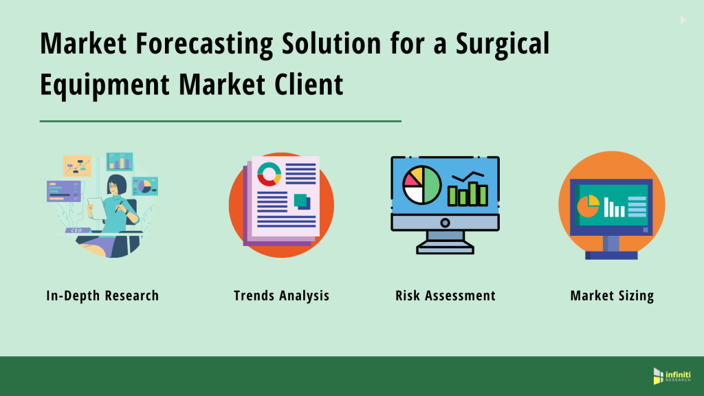 Market Forecasting Solutions + Surgical Equipment Market