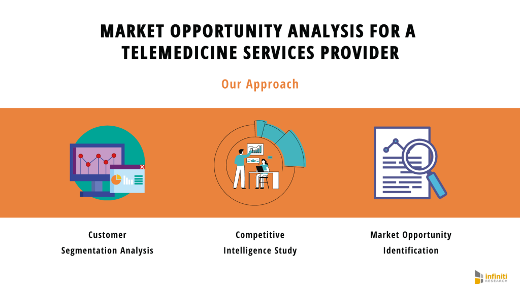 Market Opportunity + Telemedicine Market
