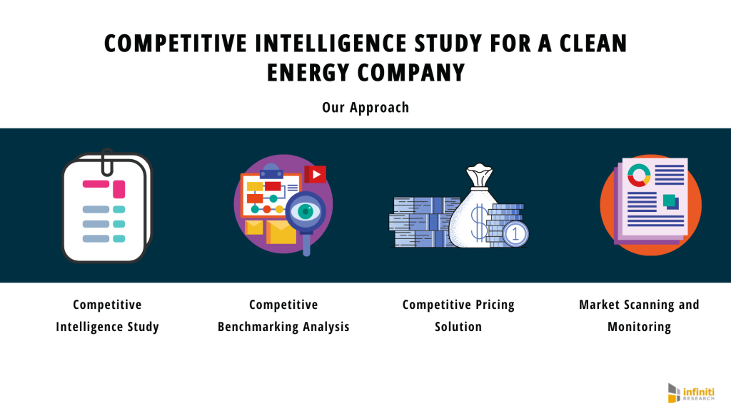 Competitive Intelligence + Clean Energy Company