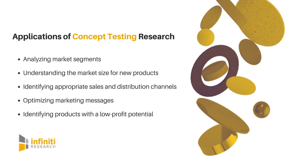 Concept Testing Research
