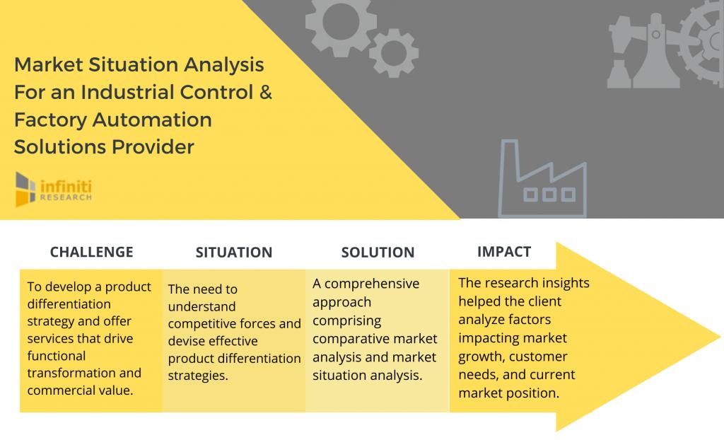 market situation analysis